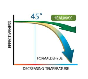 HEALMAX graph